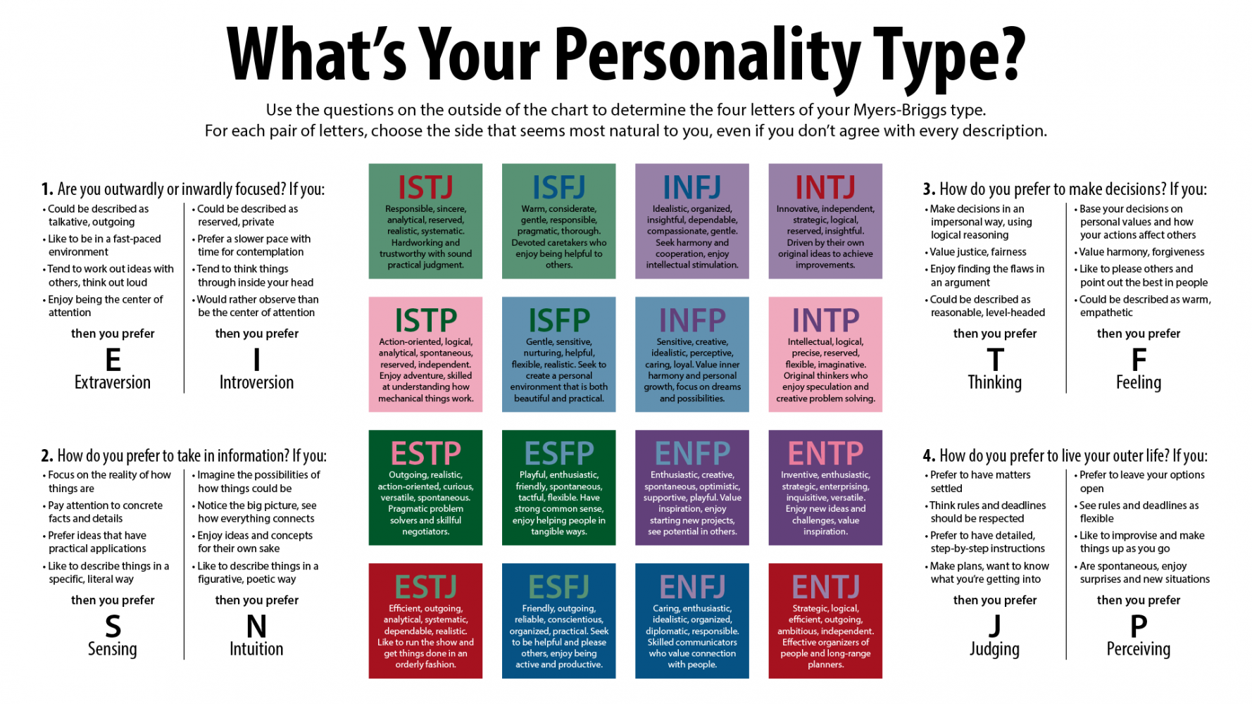 an evaluation of the myers briggs type indicator Myers-briggs type indicator® profile kristin nelson / esfj october 10, 2014 this profile is designed to help you understand your results on the myers-briggs type indicator® (mbti®) assessment evaluation of person-centered concerns.