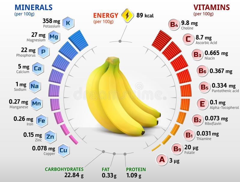 vitamins-minerals-banana-fruit-infographics-nutrients-qualitative-vector-illustration-fruits-health-food-57412678.jpg