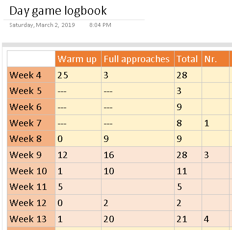 Day game statistics.PNG