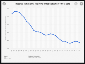 graph-crime-rate-1990-to-2018-USE-THIS-it-is-bigger-300x225.png