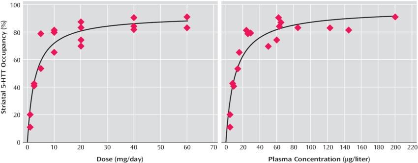 Relationship-Between-Striatal-Serotonin-Transporter-5-HTT-Occupancy-and-Dose-or-Plasma.png