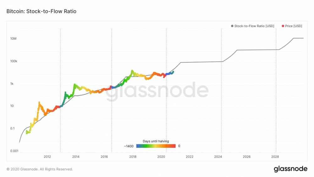 glassnode-studio_bitcoin-stock-to-flow-ratio.png