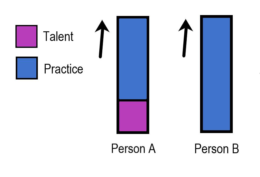 TalentVsPractice.png