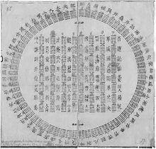 Diagram_of_I_Ching_hexagrams_owned_by_Gottfried_Wilhelm_Leibniz,_1701.jpg