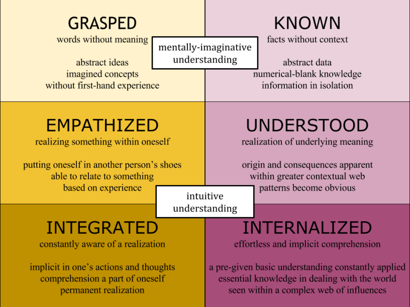 stages-of-comprehension-within-4-quadrants.png
