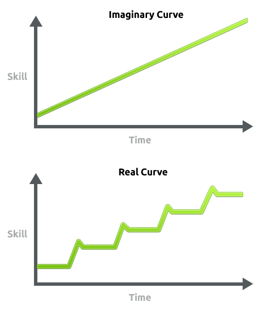 Mastery Curve