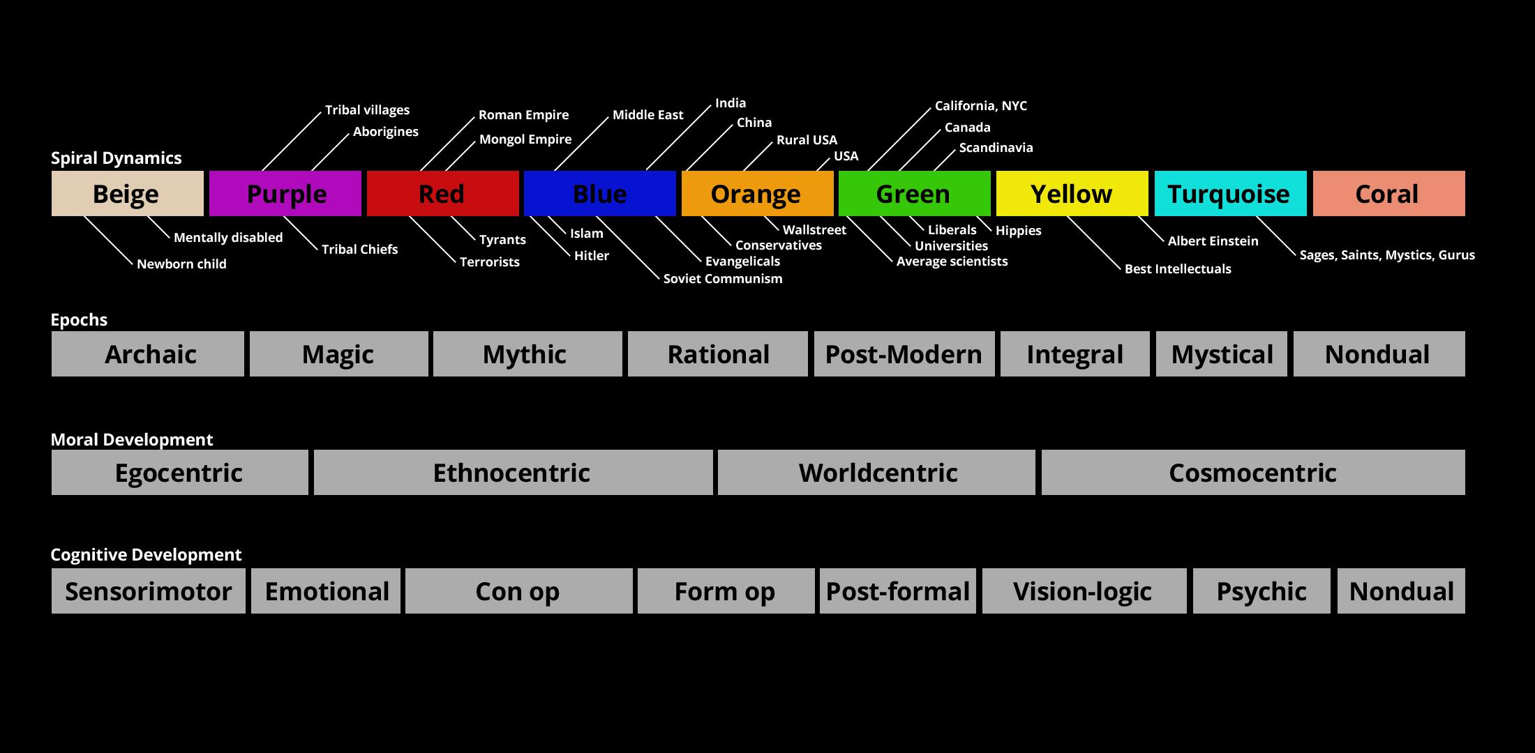 spiral-dynamics-chart-01