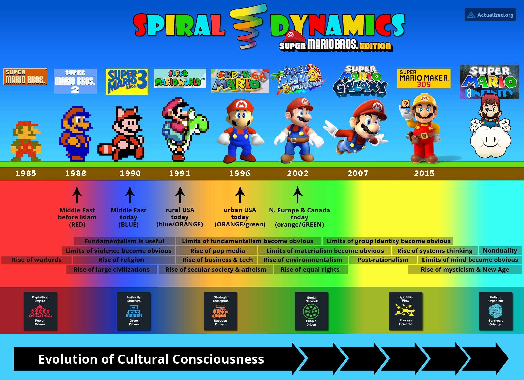 spiral-dynamics-super-mario-edition-01